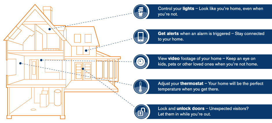 Home Automation Diagram